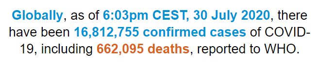 世卫组织:全球新冠确诊病例超1681万 死亡超66万
